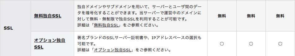 レンタルサーバー SSL
