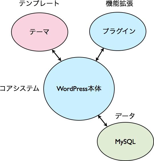 wordpressのファイル構造