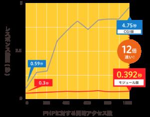 モジュールPHPの処理速度グラフ