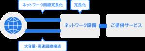 ネットワーク概念図