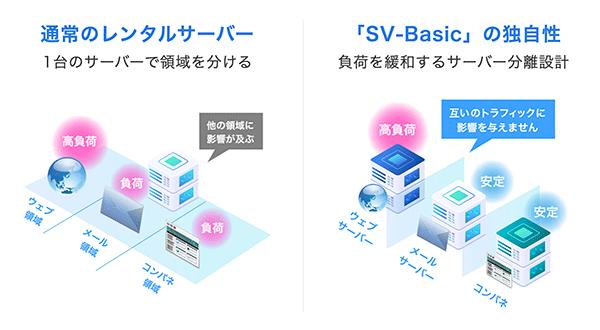 ウェブとメールの分離設計