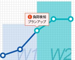 負荷検知のグラフ