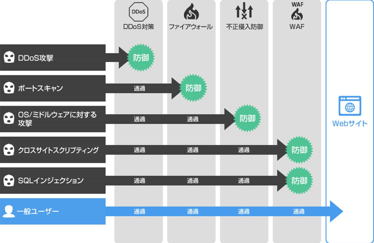 webサイトセキュリティの概念図