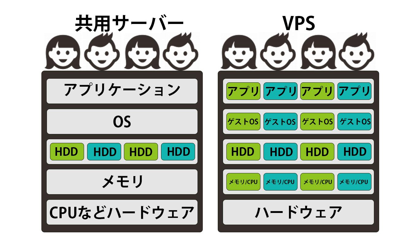VPSと共用サーバーの構成図